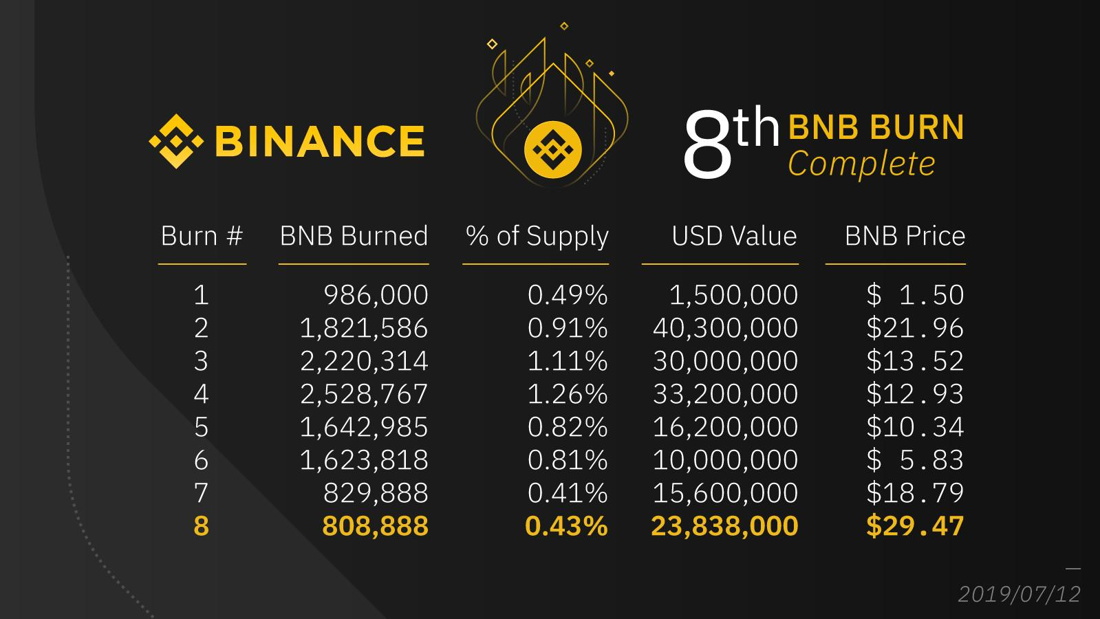 BinanceのBNBバーンの最新状況、これからのBNB需要は?
