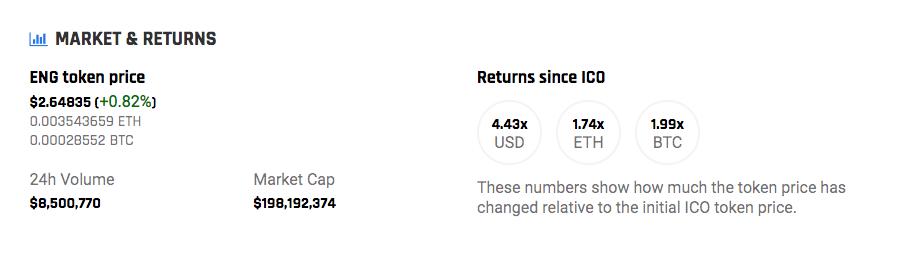 ENGのICO価格からのリターン