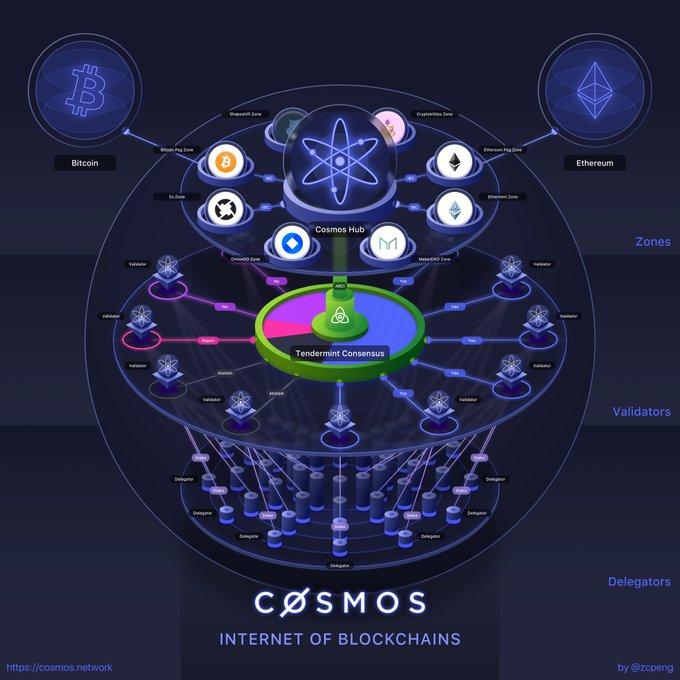 Cosmos(ATOM)のデリゲート報酬を受け取りました、今後の価格は?