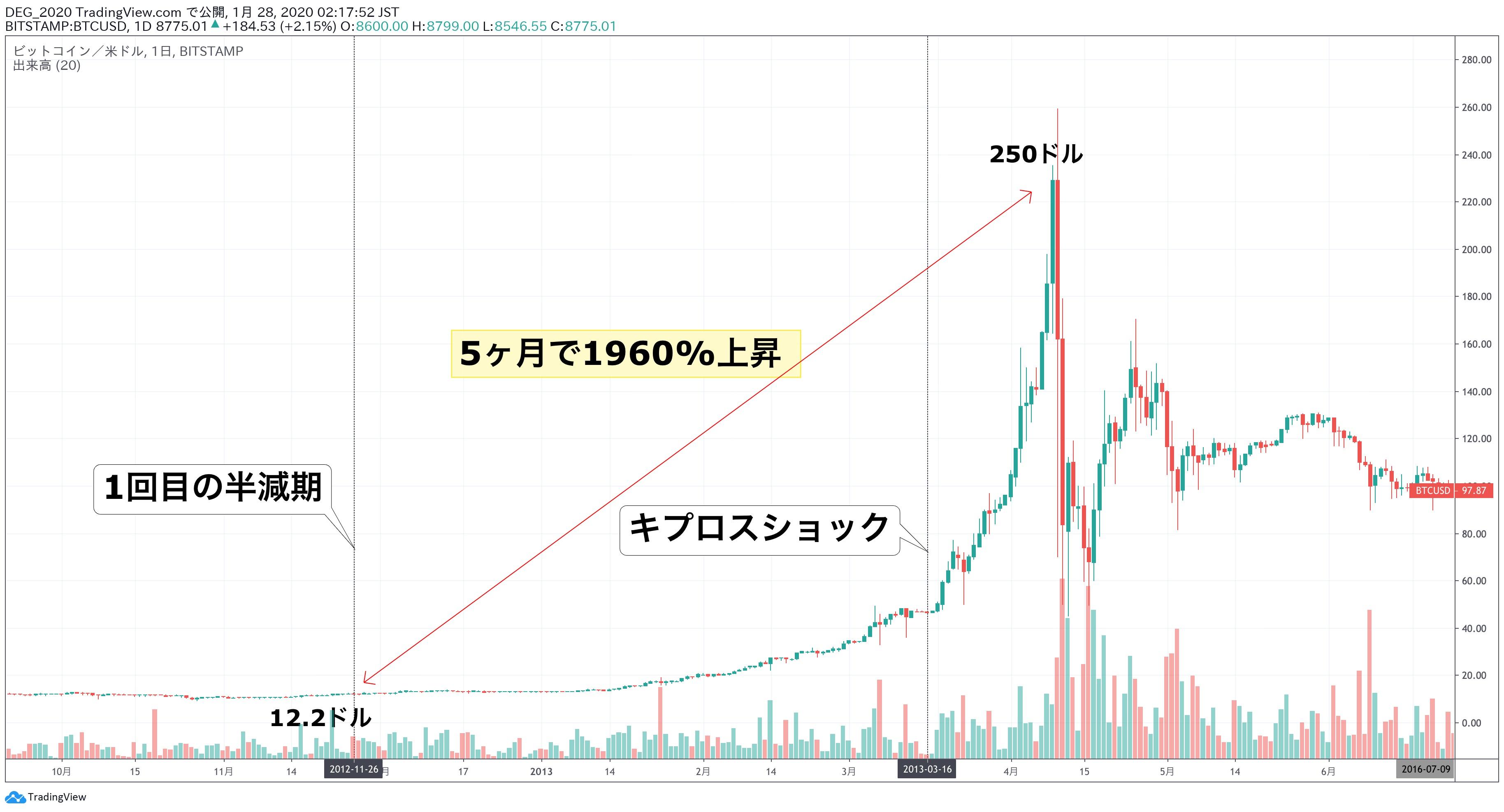 仮想 通貨 半減 期