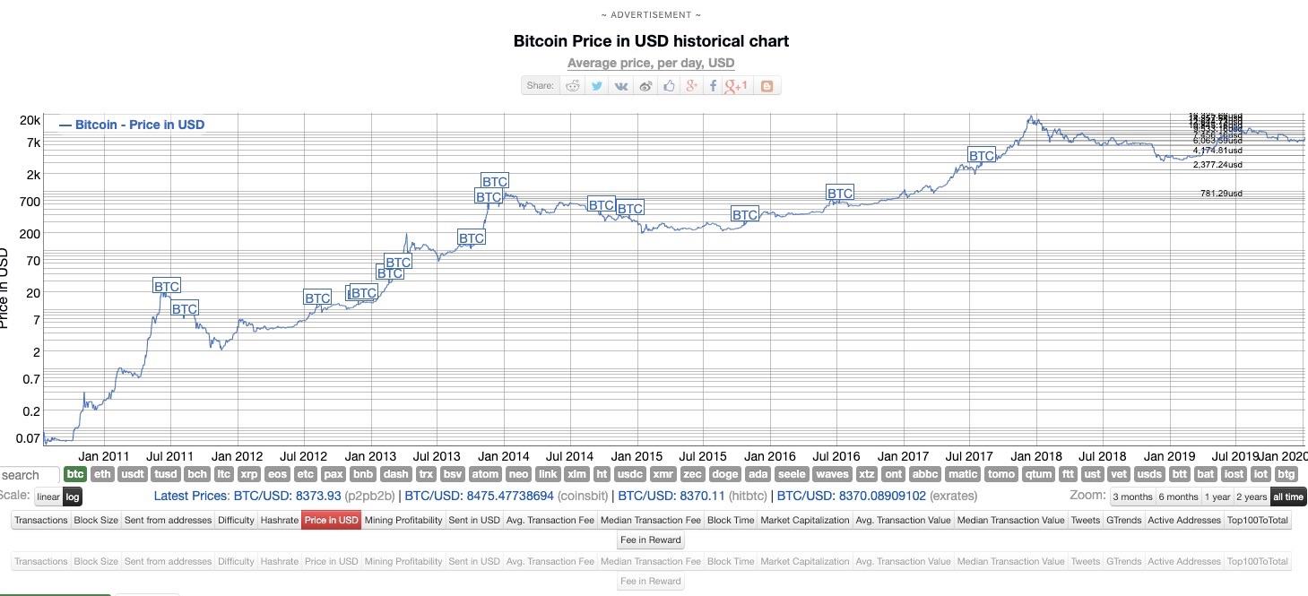 ビットコインのログスケールチャート