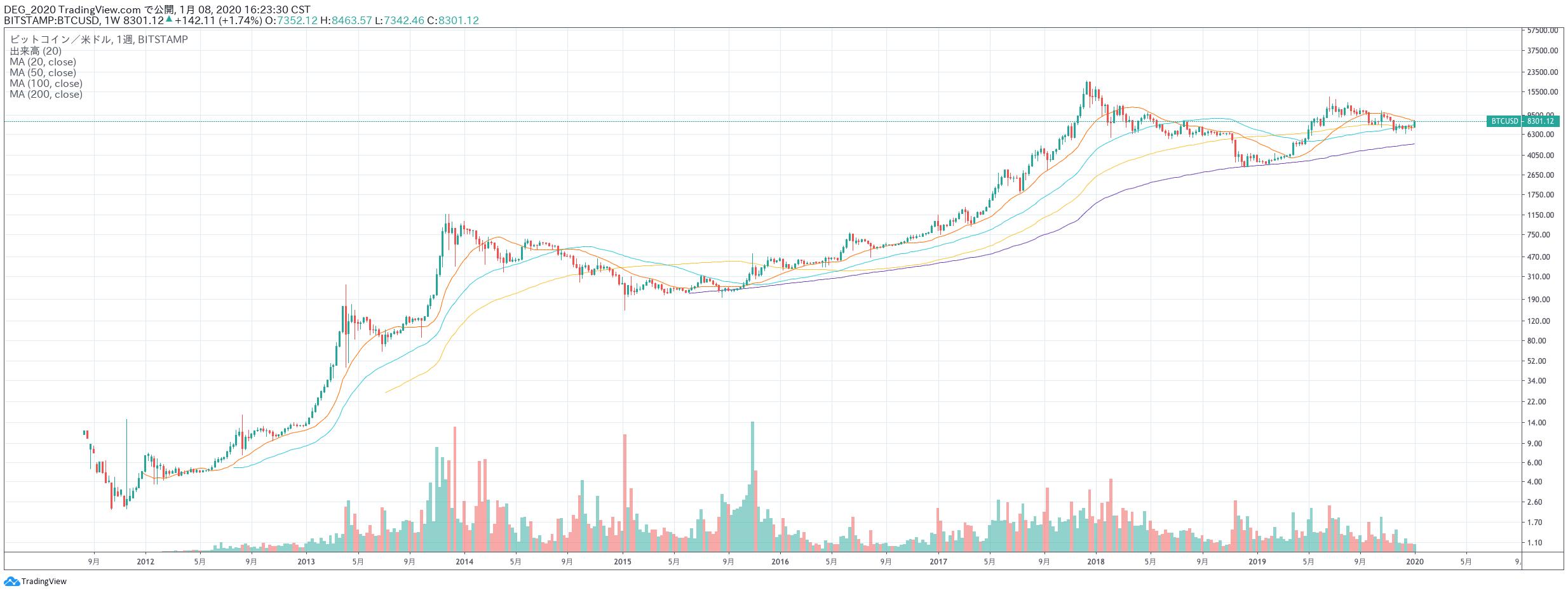 ビットコインの10年チャート